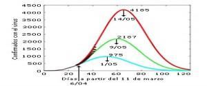 Modelos matemáticos para el control epidemiológico